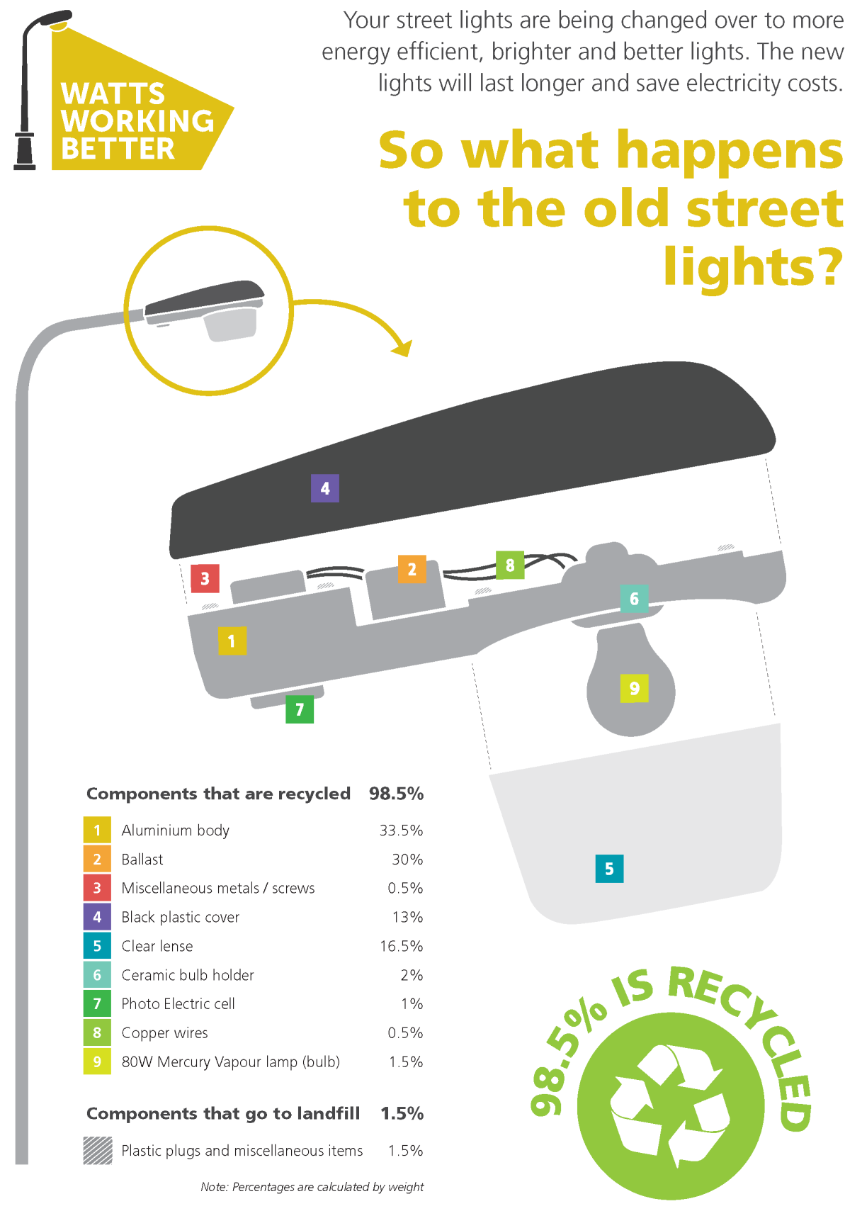 Find out what happens to the old street lights by downloading the Watts Working Better Streetlight Recycling Poster.