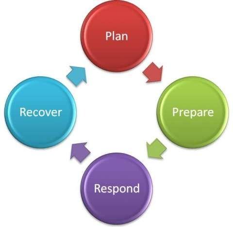 Plan, Prepare, Respond, Recover